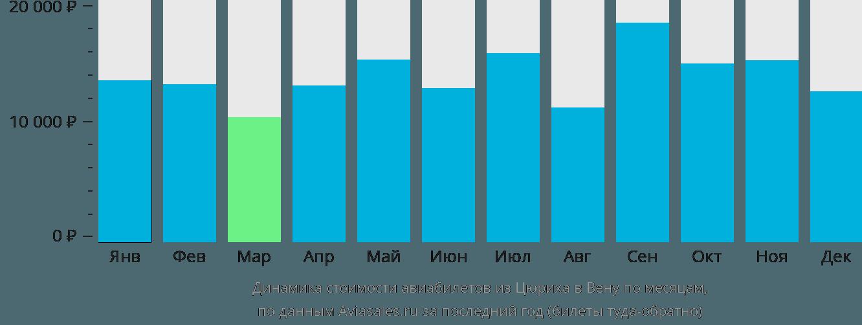 Динамика стоимости авиабилетов из Цюриха в Вену по месяцам
