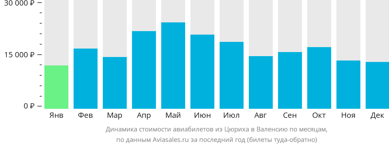 Динамика стоимости авиабилетов из Цюриха в Валенсию по месяцам