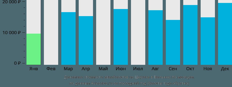 Динамика стоимости авиабилетов из Цюриха в Вильнюс по месяцам