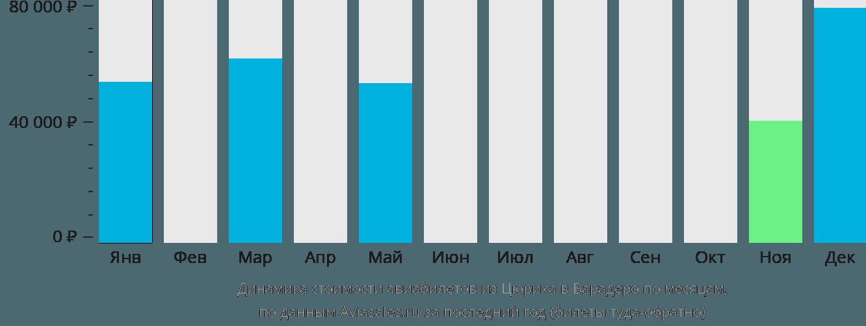 Динамика стоимости авиабилетов из Цюриха в Варадеро по месяцам
