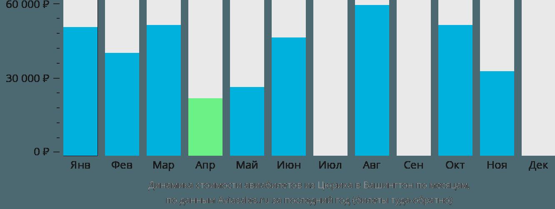 Динамика стоимости авиабилетов из Цюриха в Вашингтон по месяцам