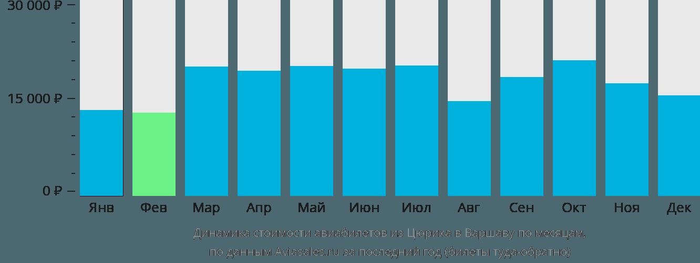 Динамика стоимости авиабилетов из Цюриха в Варшаву по месяцам