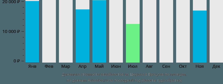 Динамика стоимости авиабилетов из Цюриха в Вроцлав по месяцам