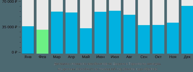 Динамика стоимости авиабилетов из Цюриха в Торонто по месяцам