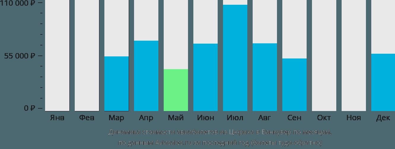 Динамика стоимости авиабилетов из Цюриха в Ванкувер по месяцам