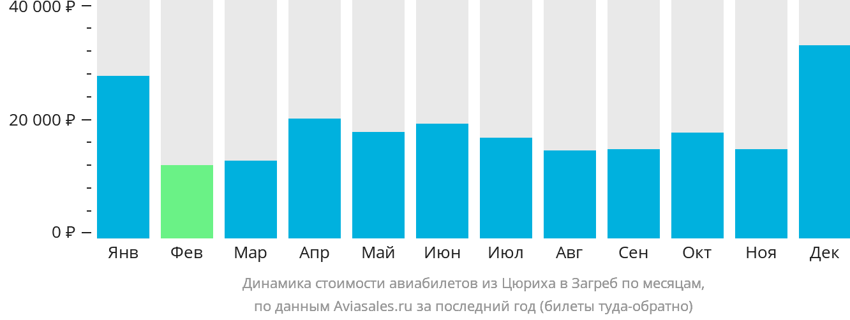 Динамика стоимости авиабилетов из Цюриха в Загреб по месяцам