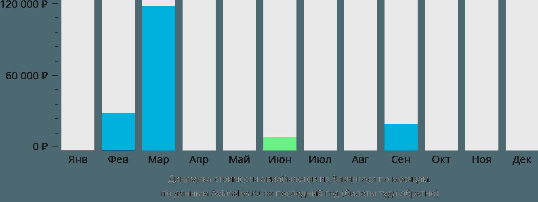 Динамика стоимости авиабилетов из Закинтоса по месяцам