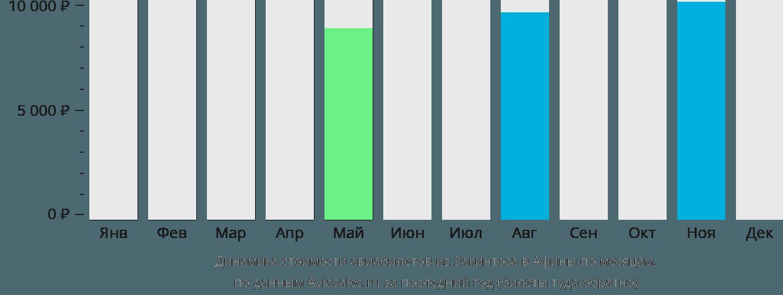 Динамика стоимости авиабилетов из Закинтоса в Афины по месяцам