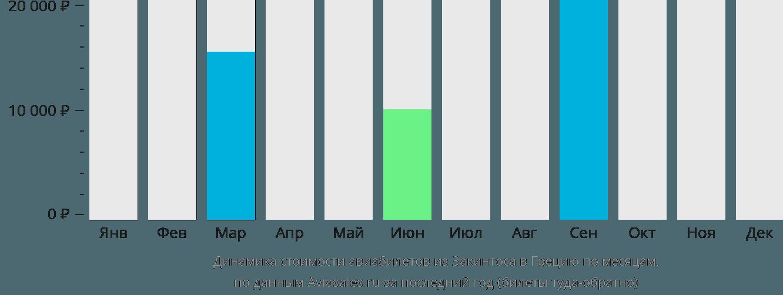 Динамика стоимости авиабилетов из Закинтоса в Грецию по месяцам