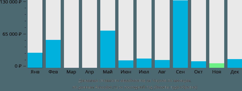 Динамика стоимости авиабилетов из Чжухая по месяцам