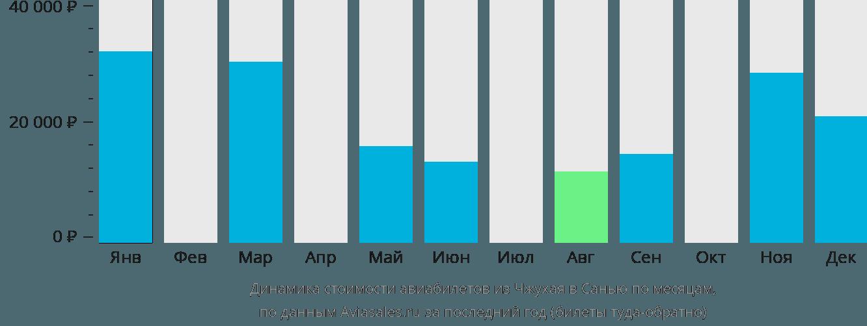 Динамика стоимости авиабилетов из Чжухая в Санью по месяцам