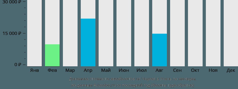 Динамика стоимости авиабилетов из Чжухая в Ухань по месяцам