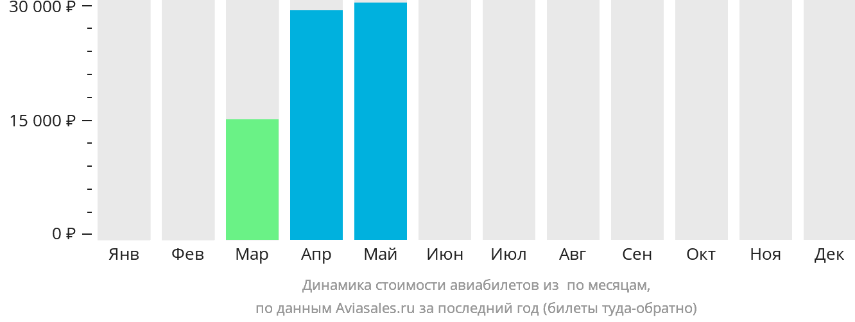 Динамика стоимости авиабилетов из Саваннакхет по месяцам