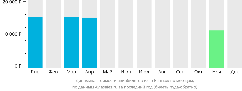 Динамика стоимости авиабилетов из Саваннакхет в Бангкок по месяцам