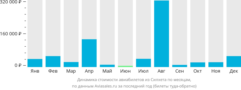 Динамика стоимости авиабилетов из Силхета по месяцам