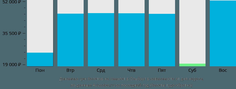 Динамика цен билетов на самолет в Ольборг в зависимости от дня недели