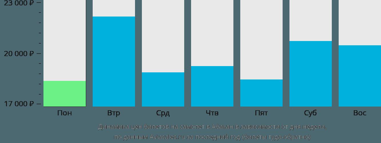 Динамика цен билетов на самолет в Абакан в зависимости от дня недели