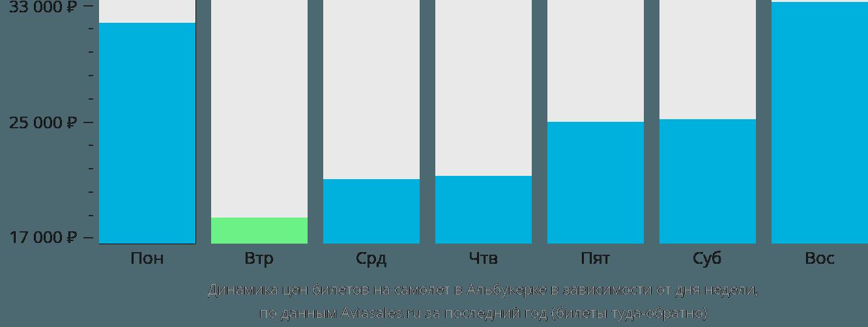 Динамика цен билетов на самолет в Альбукерке в зависимости от дня недели
