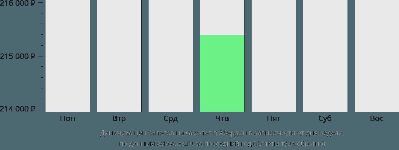 Динамика цен билетов на самолет в Абердин в зависимости от дня недели