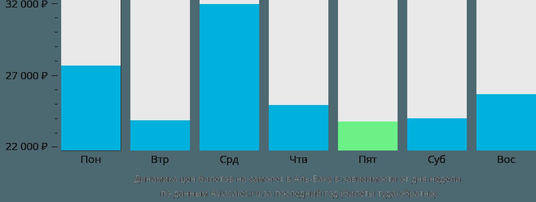 Динамика цен билетов на самолет в Аль-Баху в зависимости от дня недели