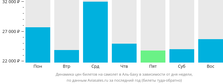 Динамика цен билетов на самолет Аль-Баха в зависимости от дня недели