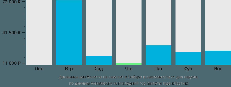 Динамика цен билетов на самолет Олбери в зависимости от дня недели