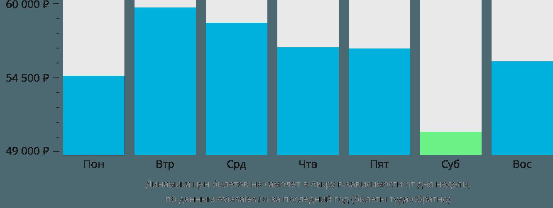 Динамика цен билетов на самолет в Аккру в зависимости от дня недели