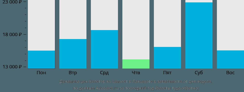 Динамика цен билетов на самолет в Лансароте в зависимости от дня недели