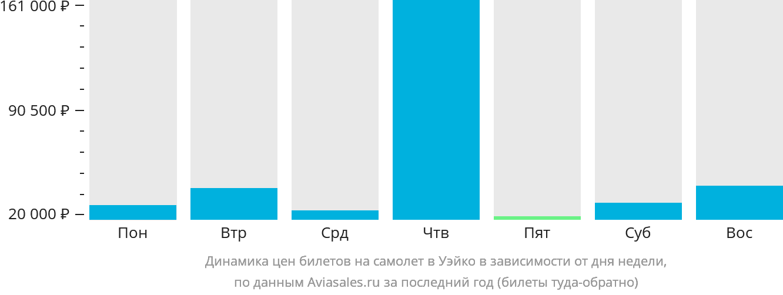 Динамика цен билетов на самолет в Вако в зависимости от дня недели