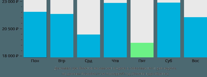 Динамика цен билетов на самолёт в Адану в зависимости от дня недели