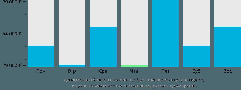 Динамика цен билетов на самолет в Аден в зависимости от дня недели