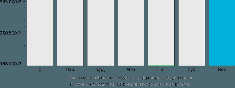 Динамика цен билетов на самолёт в Адак в зависимости от дня недели