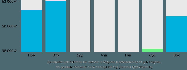 Динамика цен билетов на самолет в Кадьяка в зависимости от дня недели