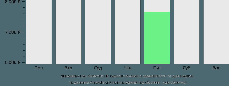 Динамика цен билетов на самолет Ажен в зависимости от дня недели
