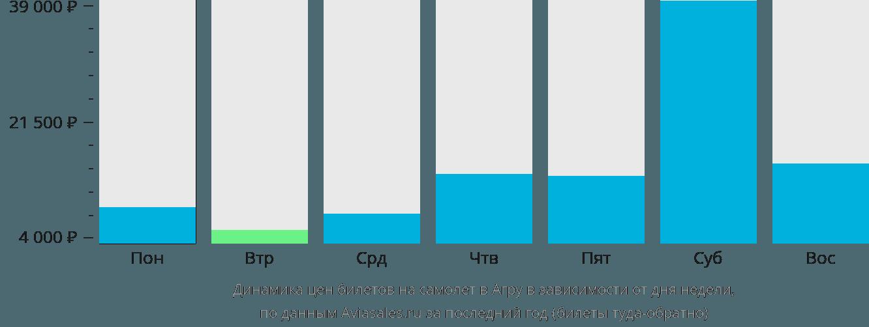 Динамика цен билетов на самолет в Агру в зависимости от дня недели