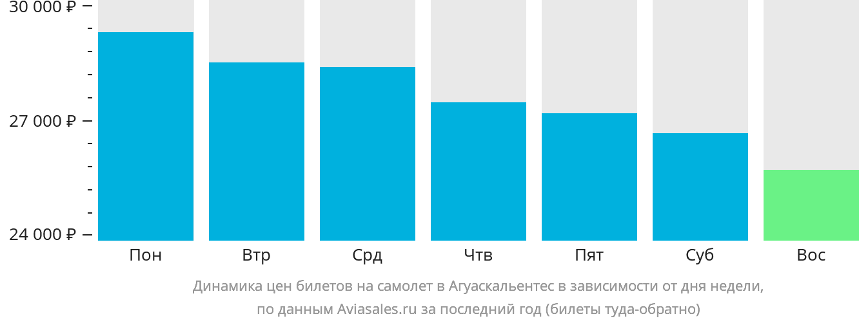 Динамика цен билетов на самолет в Агуаскальентес в зависимости от дня недели