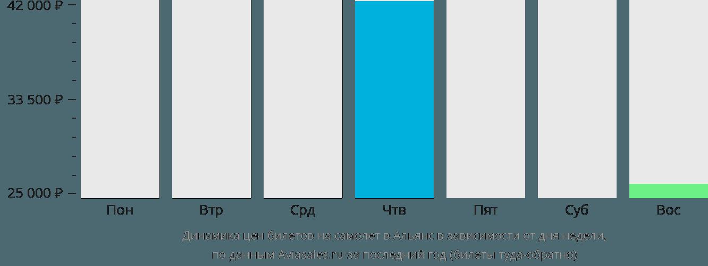 Динамика цен билетов на самолёт в Альянс в зависимости от дня недели