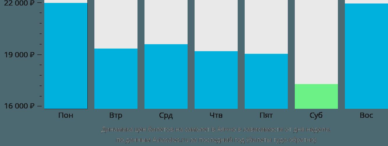 Динамика цен билетов на самолет в Аяччо в зависимости от дня недели