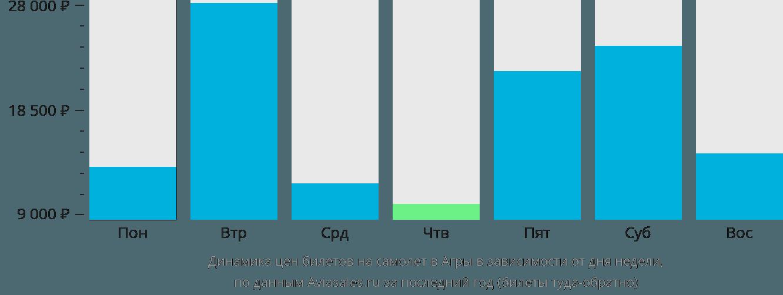 Динамика цен билетов на самолет в Агри в зависимости от дня недели