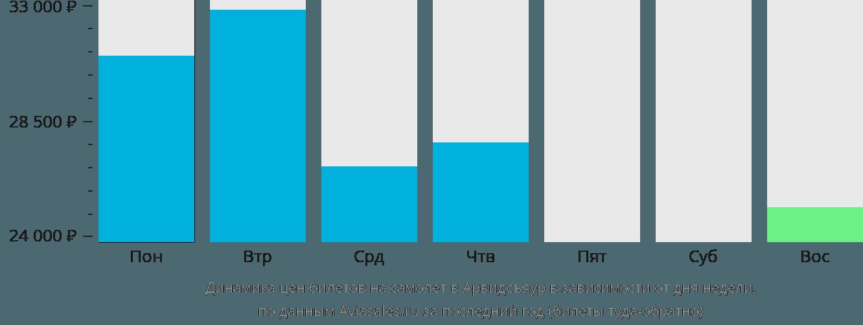 Динамика цен билетов на самолет в Арвидсьяур в зависимости от дня недели