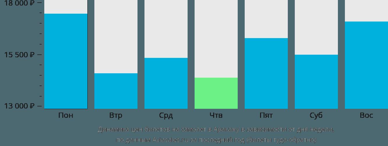 Динамика цен билетов на самолёт в Аракажу в зависимости от дня недели