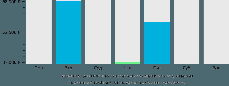 Динамика цен билетов на самолет Аксу в зависимости от дня недели