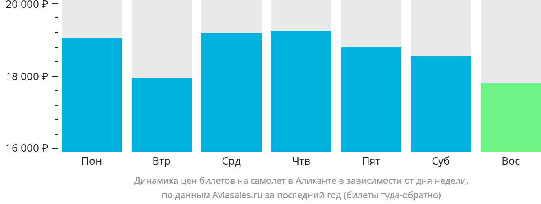 Динамика цен билетов на самолет в Аликанте в зависимости от дня недели