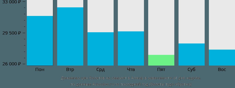 Динамика цен билетов на самолет в Алжир в зависимости от дня недели