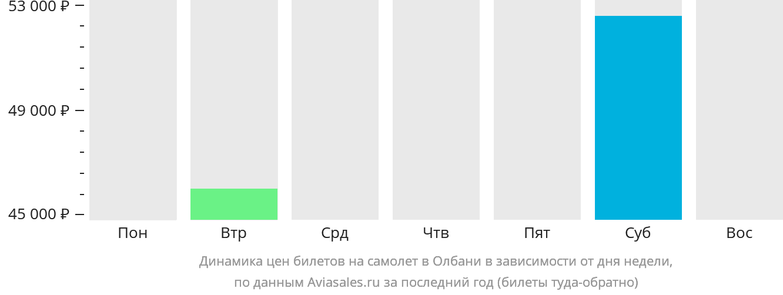 Динамика цен билетов на самолет в Олбани в зависимости от дня недели