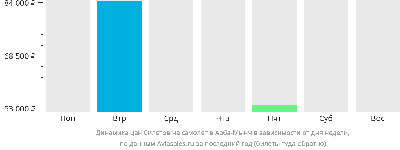 Динамика цен билетов на самолет в Арба-Мынч в зависимости от дня недели
