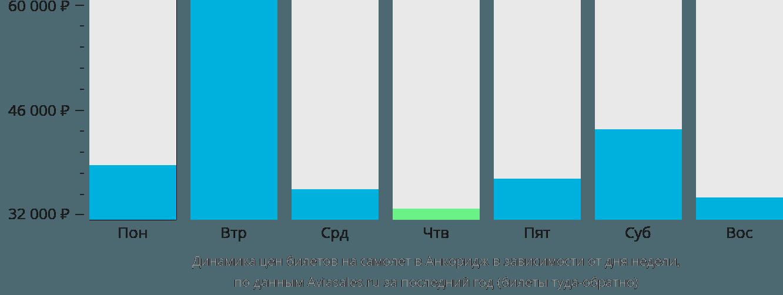 Динамика цен билетов на самолёт в Анкоридж в зависимости от дня недели