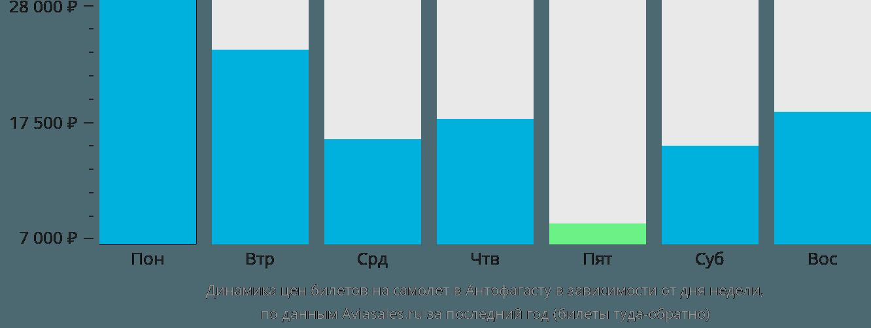 Динамика цен билетов на самолет в Антофагасту в зависимости от дня недели
