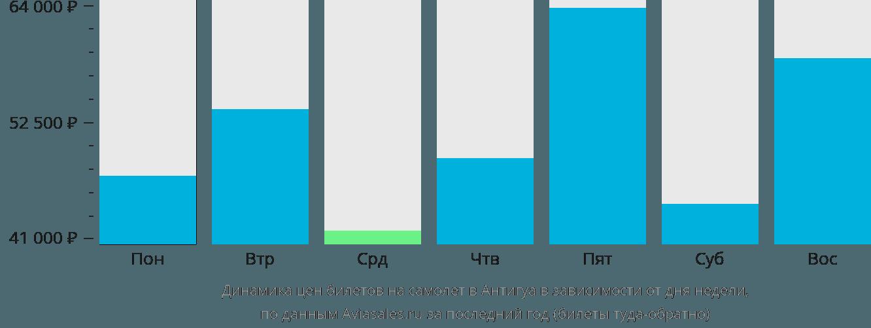 Динамика цен билетов на самолет в Антигуа в зависимости от дня недели