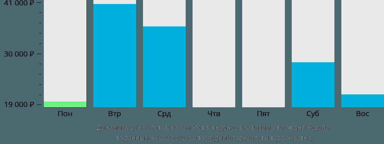Динамика цен билетов на самолет в Анденес в зависимости от дня недели